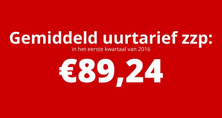 Gemiddeld uurtarief ZZP stijgt naar €89,24
