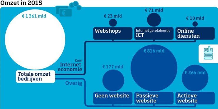 Interneteconomie - omzet