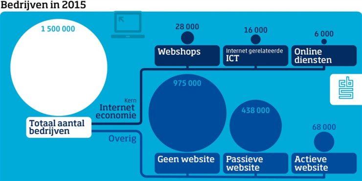 Bedrijven met een website