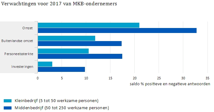 MKB-ondernemers over 2017