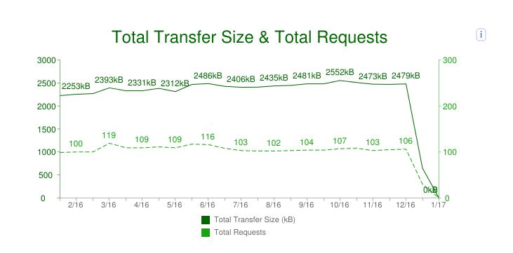 Request als factor bij je website snelheid