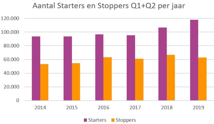 Aantal starters en stoppers in de eerste helft van elk jaar.