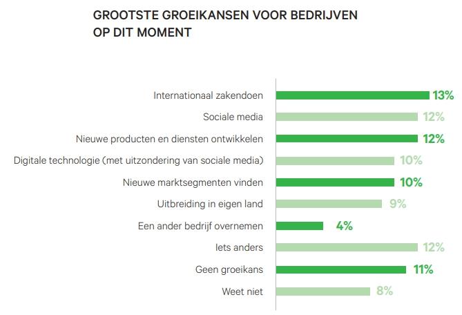 De groeikansen voor het Nederlandse mkb.