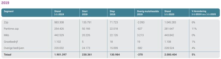 Aantallen bedrijven in Nederland