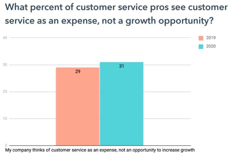 Veel bedrijven zien klantenservice als een kostenpost.