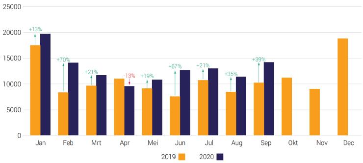 Aantal stoppers per maand (2019-2020)