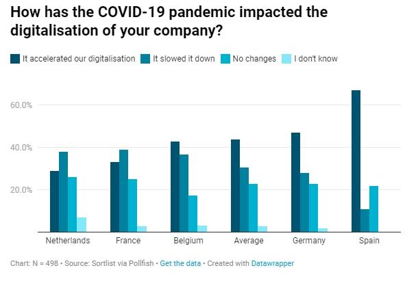 De impact van het coronavirus op de digitalisering van bedrijven.