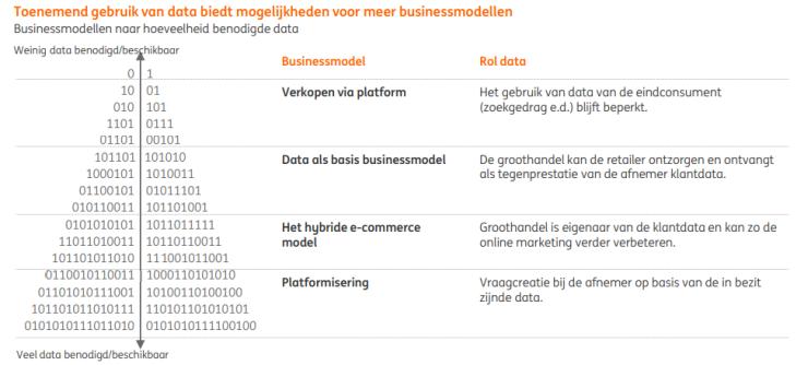 Toenemend gebruik van data biedt mogelijkheden voor meer businessmodellen.